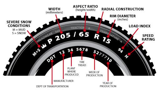 tires-gauge